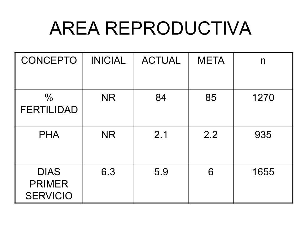 AREA REPRODUCTIVA CONCEPTO INICIAL ACTUAL META n % FERTILIDAD NR 84 85