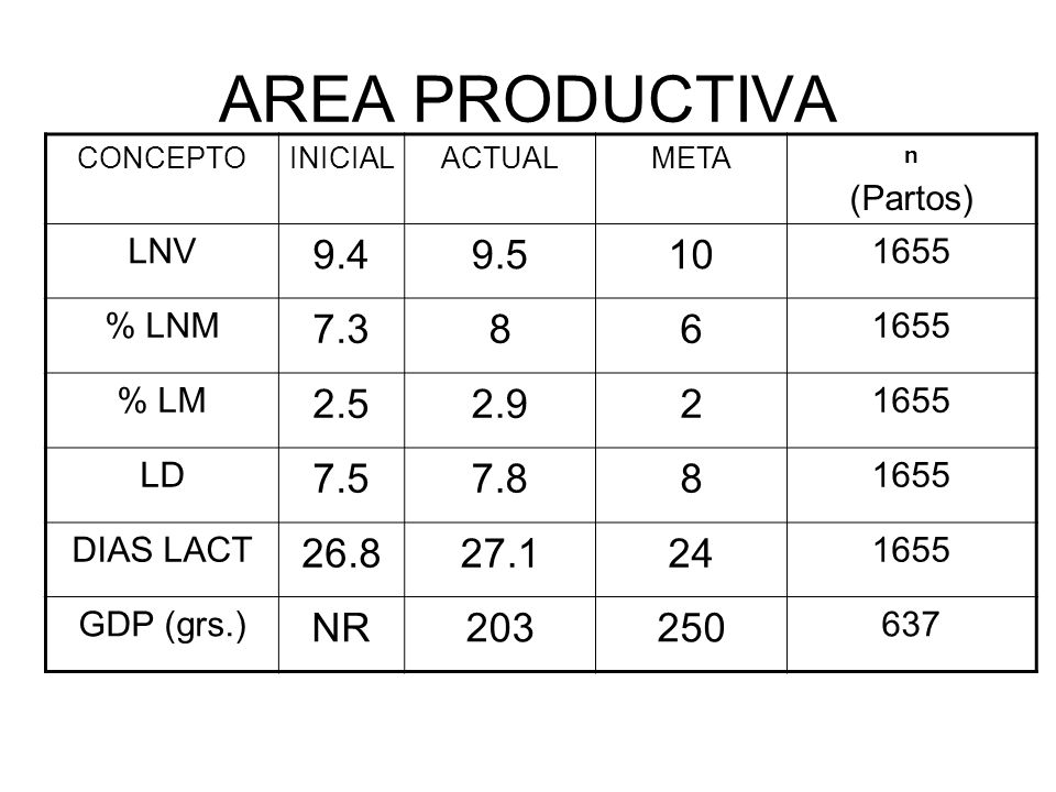 AREA PRODUCTIVA CONCEPTO. INICIAL. ACTUAL. META. n. (Partos) LNV. 9.4. 9.5. 10. 1655. % LNM.
