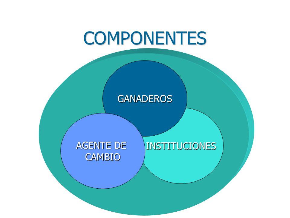 COMPONENTES GANADEROS INSTITUCIONES AGENTE DE CAMBIO