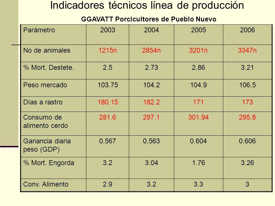 Indicadores técnicos línea de producción
