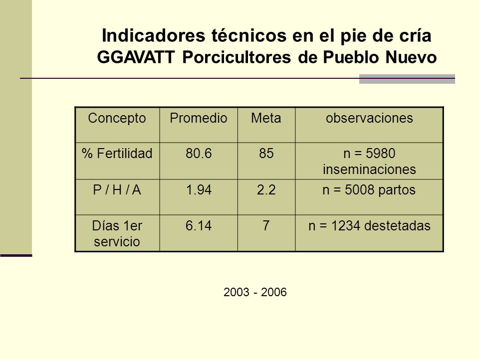 Indicadores técnicos en el pie de cría GGAVATT Porcicultores de Pueblo Nuevo