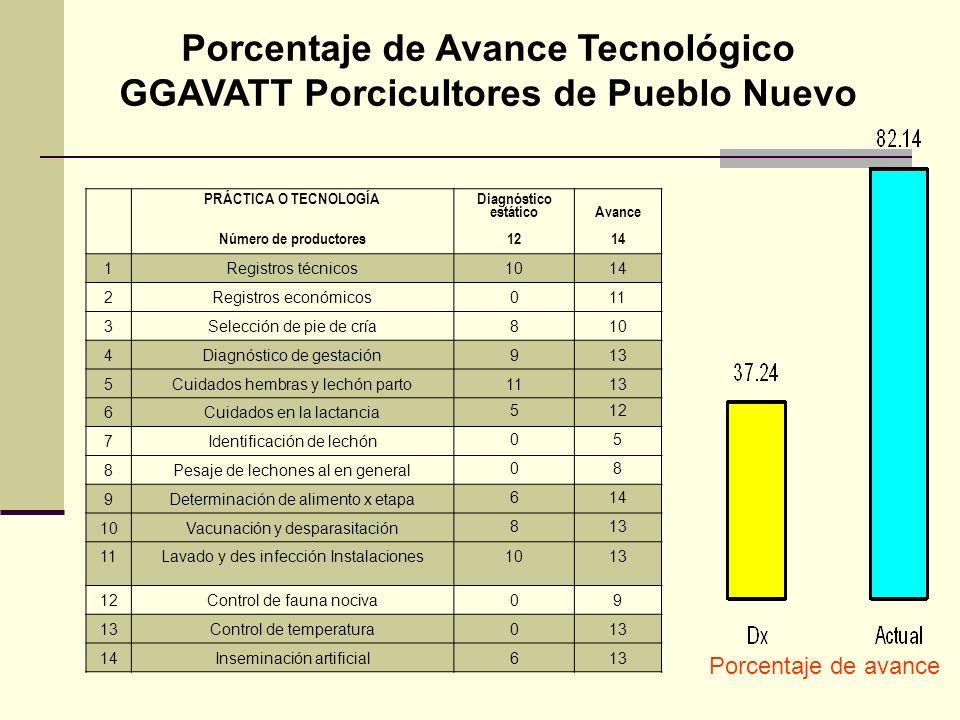 Porcentaje de Avance Tecnológico GGAVATT Porcicultores de Pueblo Nuevo