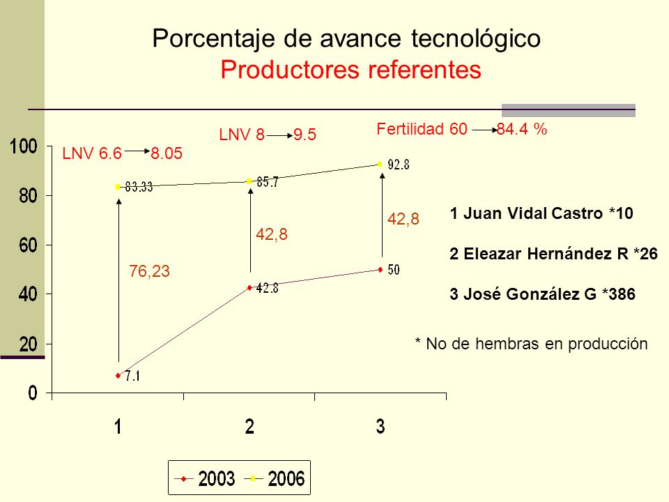 Porcentaje de avance tecnológico Productores referentes