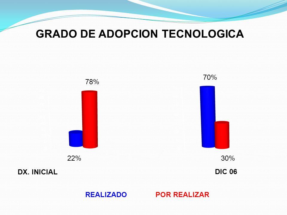 GRADO DE ADOPCION TECNOLOGICA