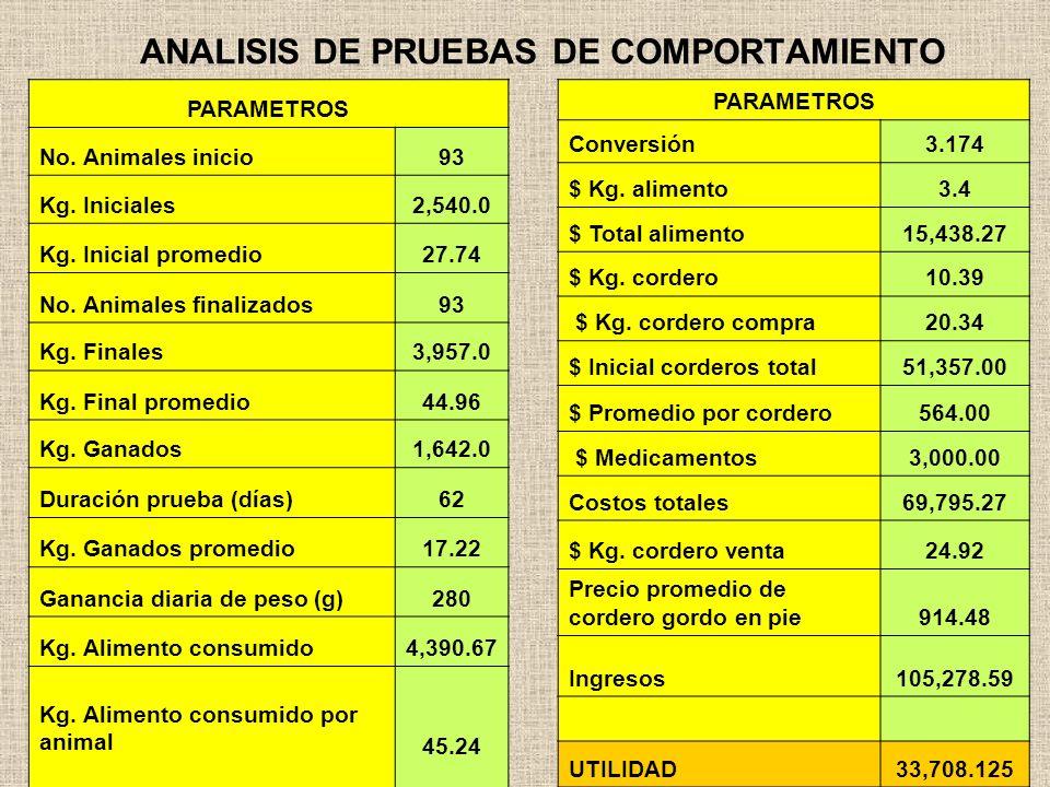 ANALISIS DE PRUEBAS DE COMPORTAMIENTO