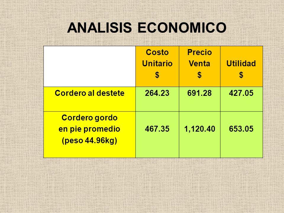 ANALISIS ECONOMICO Costo Unitario $ Precio Venta Utilidad