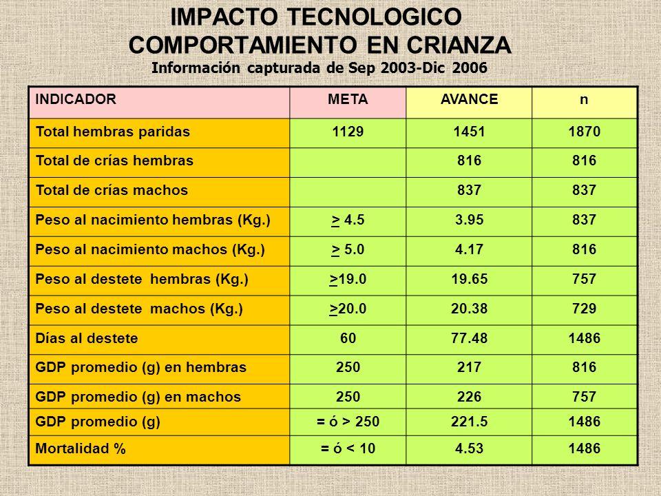 IMPACTO TECNOLOGICO COMPORTAMIENTO EN CRIANZA