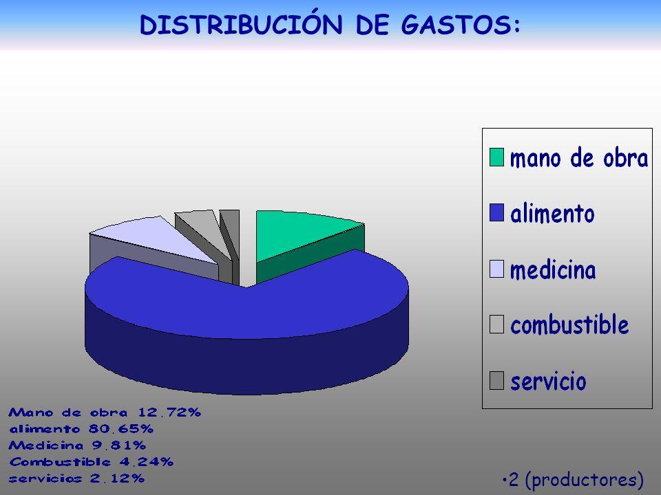DISTRIBUCIÓN DE GASTOS: