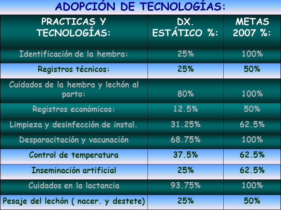 ADOPCIÓN DE TECNOLOGÍAS: