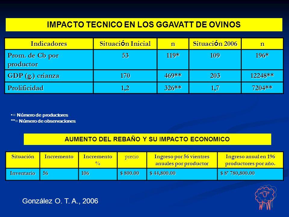 IMPACTO TECNICO EN LOS GGAVATT DE OVINOS