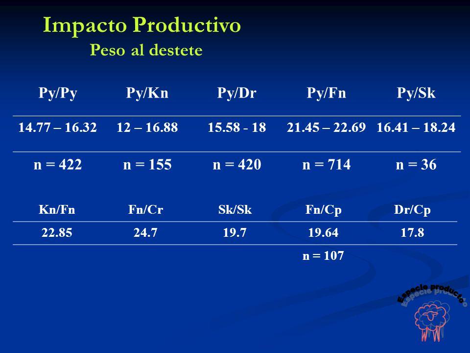 Impacto Productivo Especie producto Peso al destete Py/Py Py/Kn Py/Dr