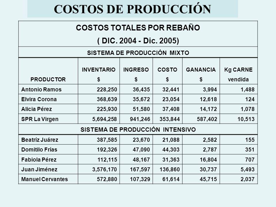 COSTOS DE PRODUCCIÓN COSTOS TOTALES POR REBAÑO
