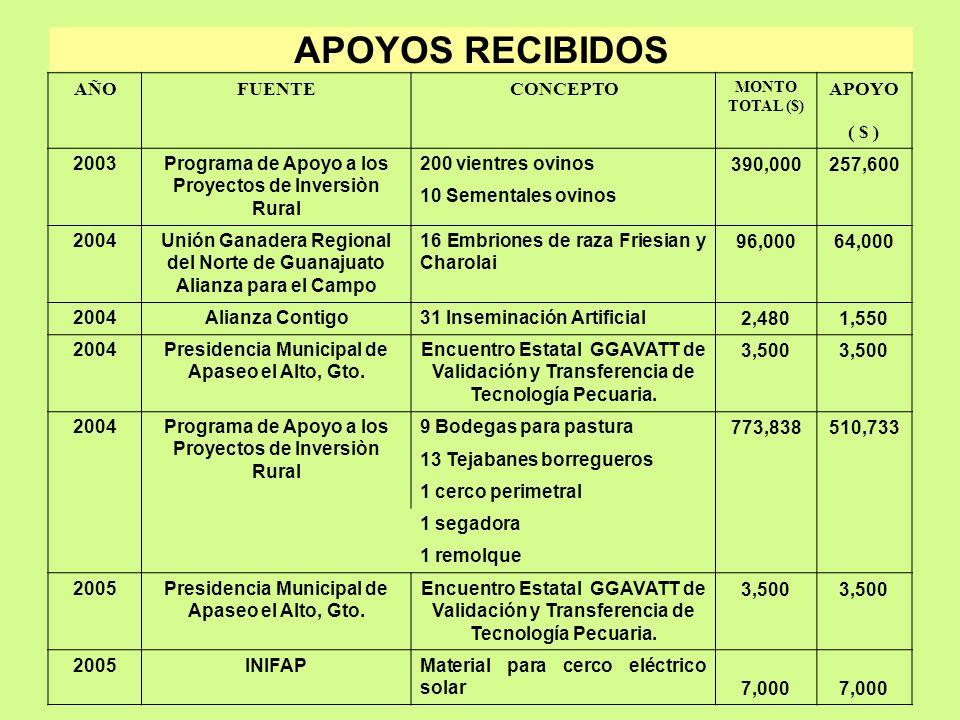 APOYOS RECIBIDOS AÑO FUENTE CONCEPTO APOYO ( $ ) 2003