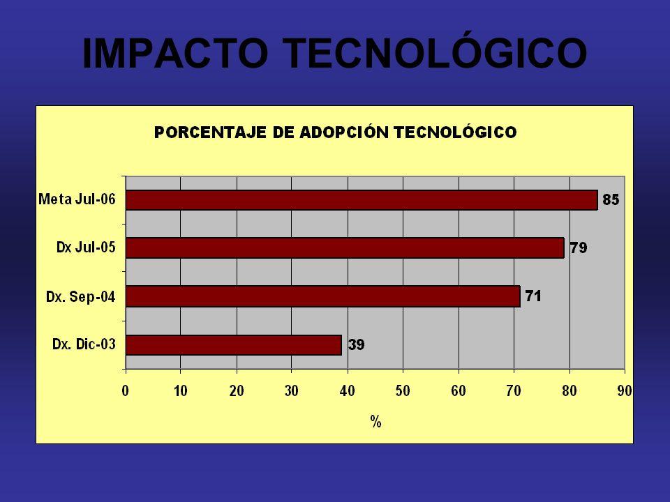 IMPACTO TECNOLÓGICO