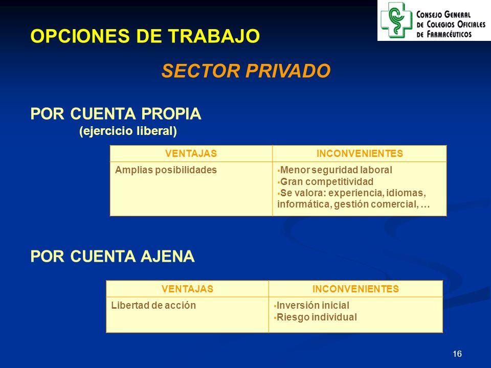 OPCIONES DE TRABAJO SECTOR PRIVADO POR CUENTA PROPIA POR CUENTA AJENA