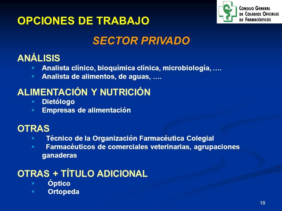 OPCIONES DE TRABAJO SECTOR PRIVADO ANÁLISIS ALIMENTACIÓN Y NUTRICIÓN