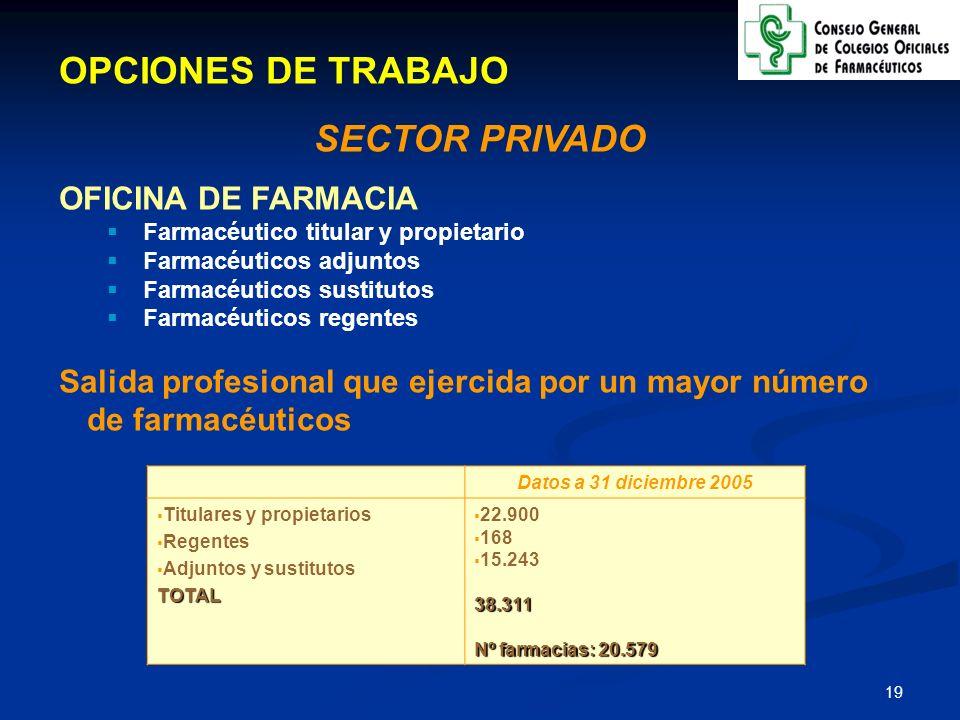 OPCIONES DE TRABAJO SECTOR PRIVADO OFICINA DE FARMACIA