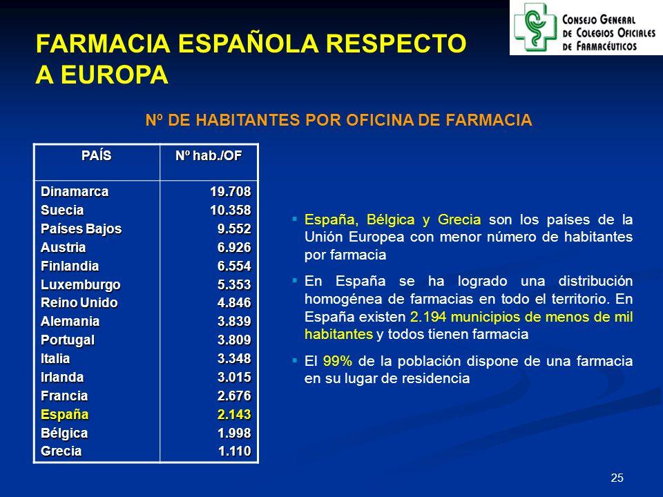 Nº DE HABITANTES POR OFICINA DE FARMACIA