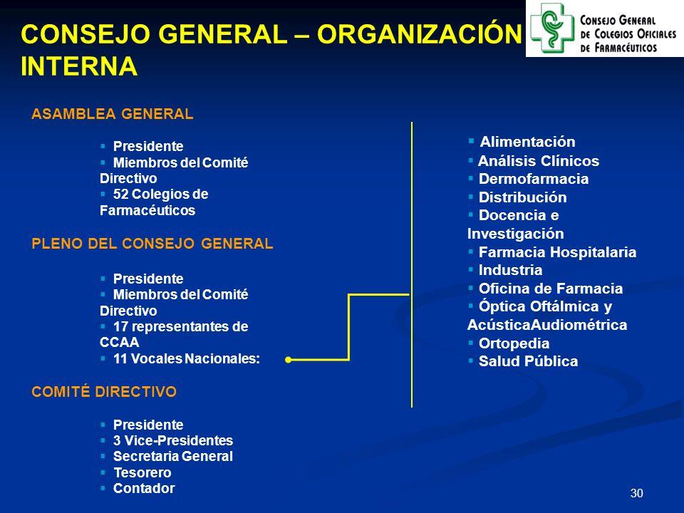 CONSEJO GENERAL – ORGANIZACIÓN INTERNA