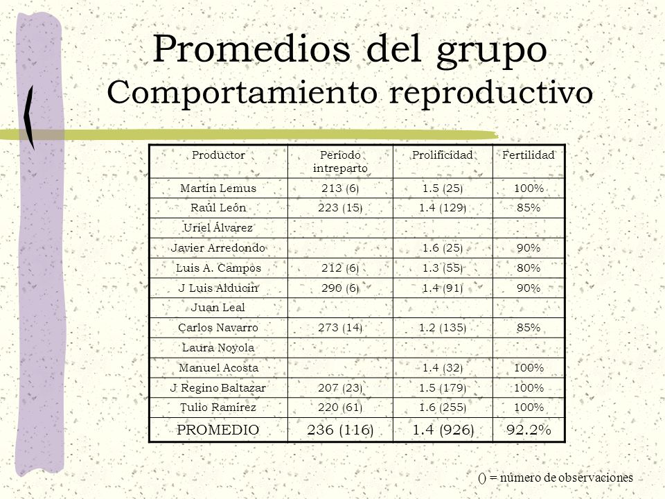 Promedios del grupo Comportamiento reproductivo