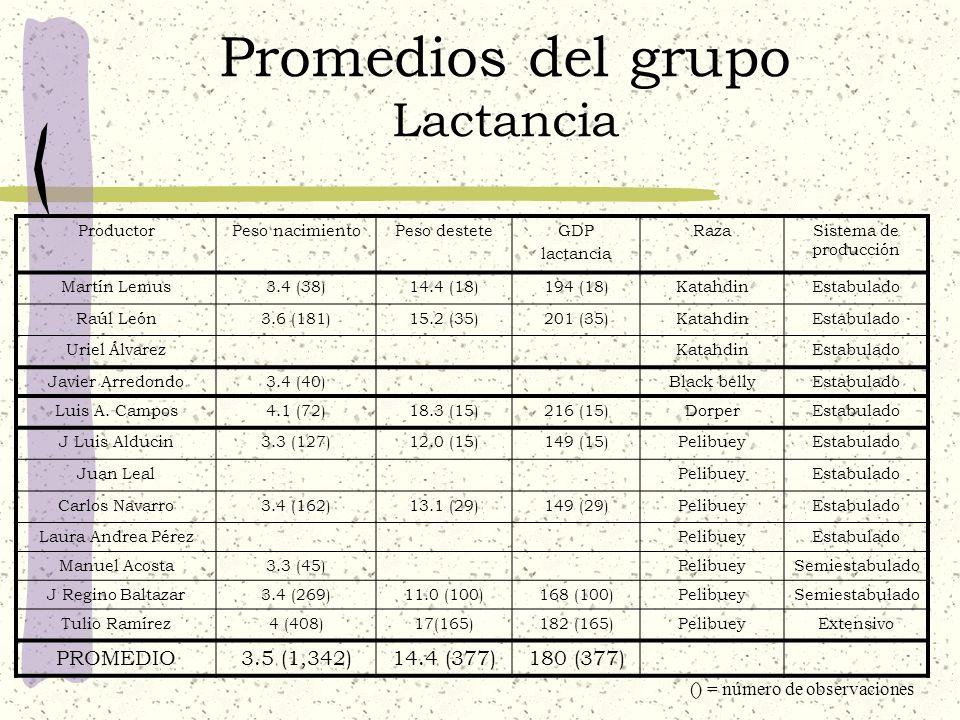 Promedios del grupo Lactancia
