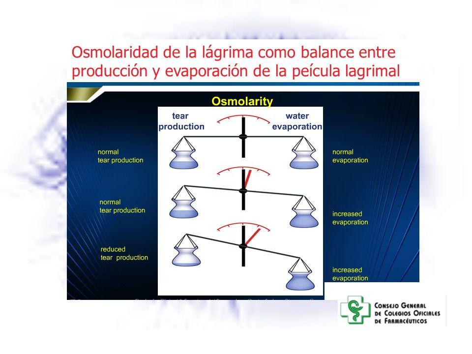 Osmolaridad de la lágrima como balance entre producción y evaporación de la peícula lagrimal