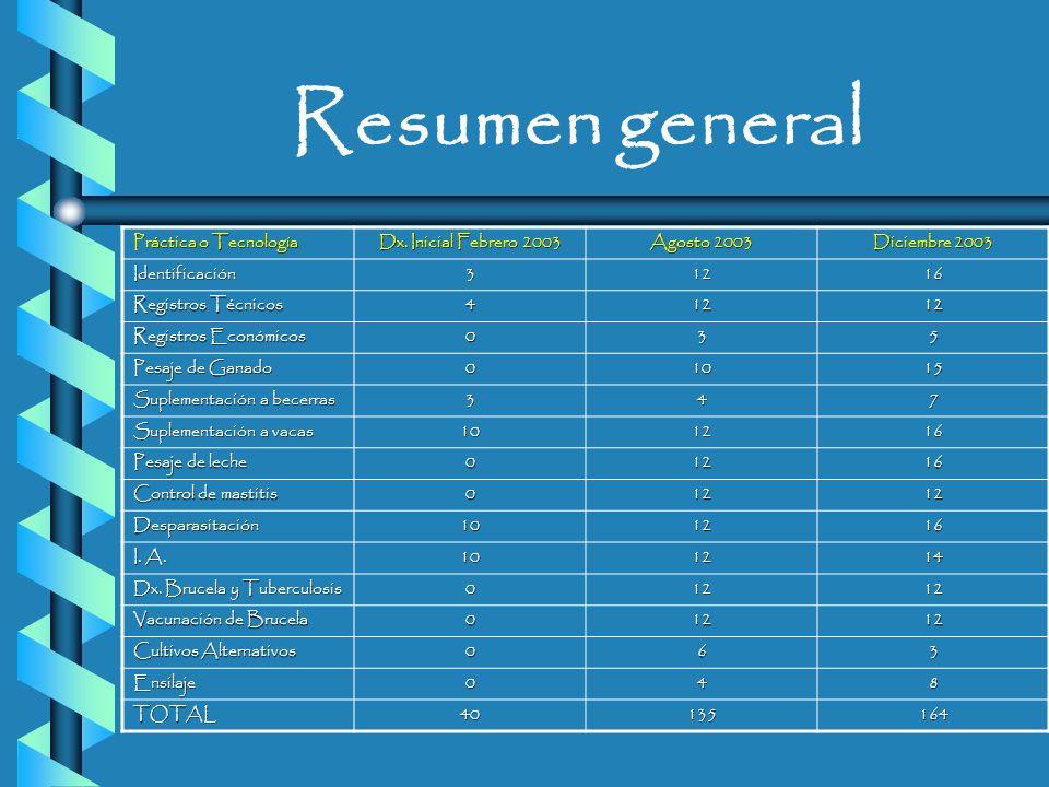 Resumen general Práctica o Tecnología Dx. Inicial Febrero 2003