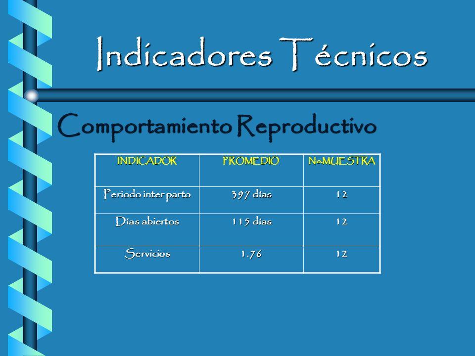 Indicadores Técnicos Comportamiento Reproductivo Periodo inter parto