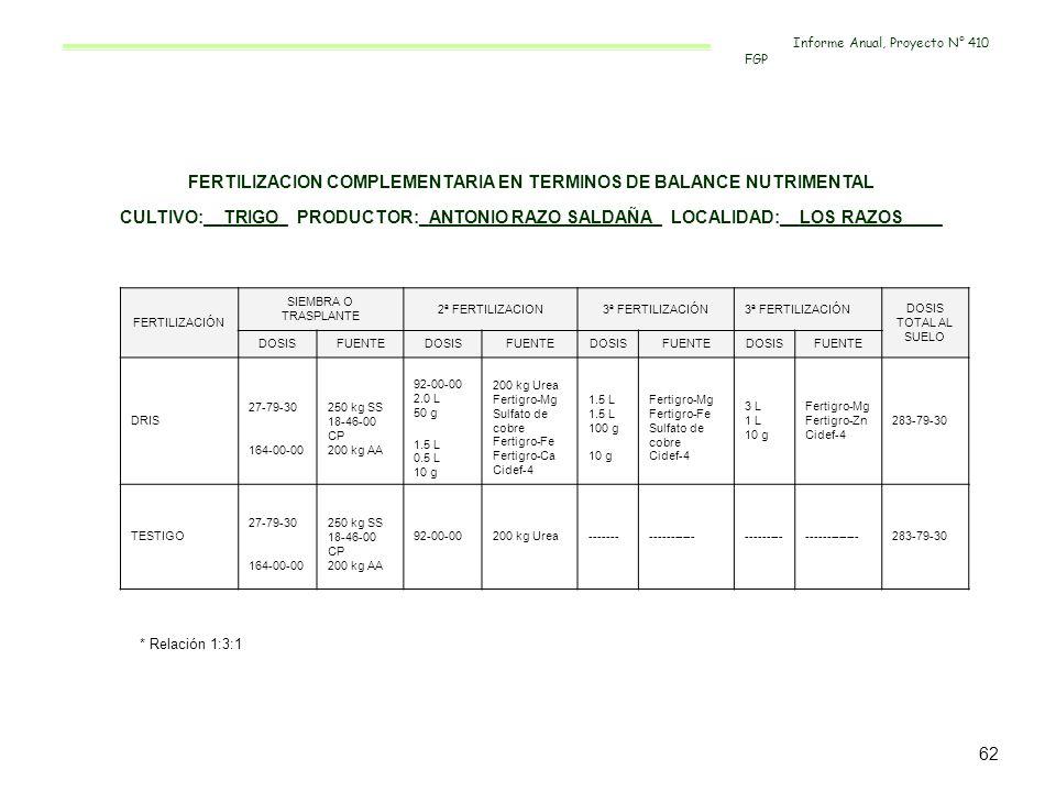FERTILIZACION COMPLEMENTARIA EN TERMINOS DE BALANCE NUTRIMENTAL