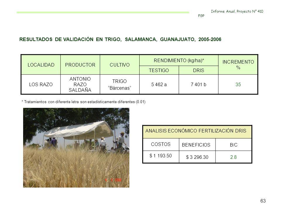 RESULTADOS DE VALIDACIÓN EN TRIGO, SALAMANCA, GUANAJUATO, 2005-2006