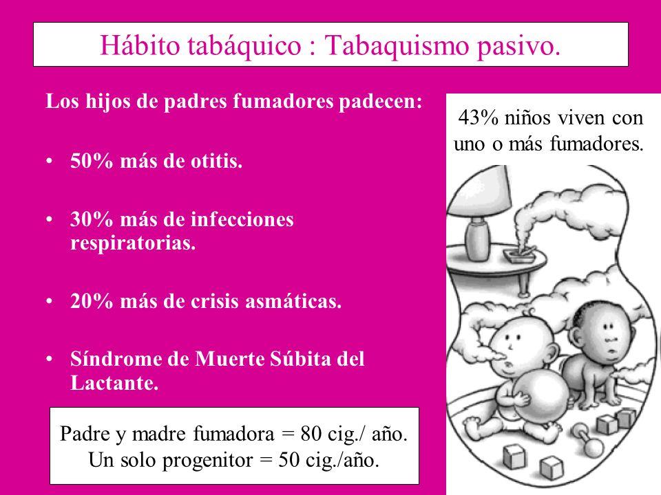 Hábito tabáquico : Tabaquismo pasivo.
