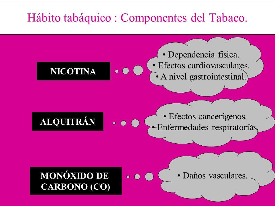 Hábito tabáquico : Componentes del Tabaco.