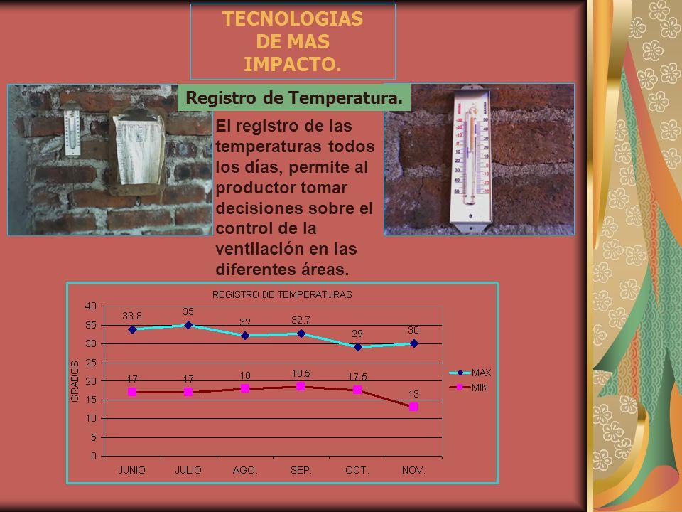 Registro de Temperatura.