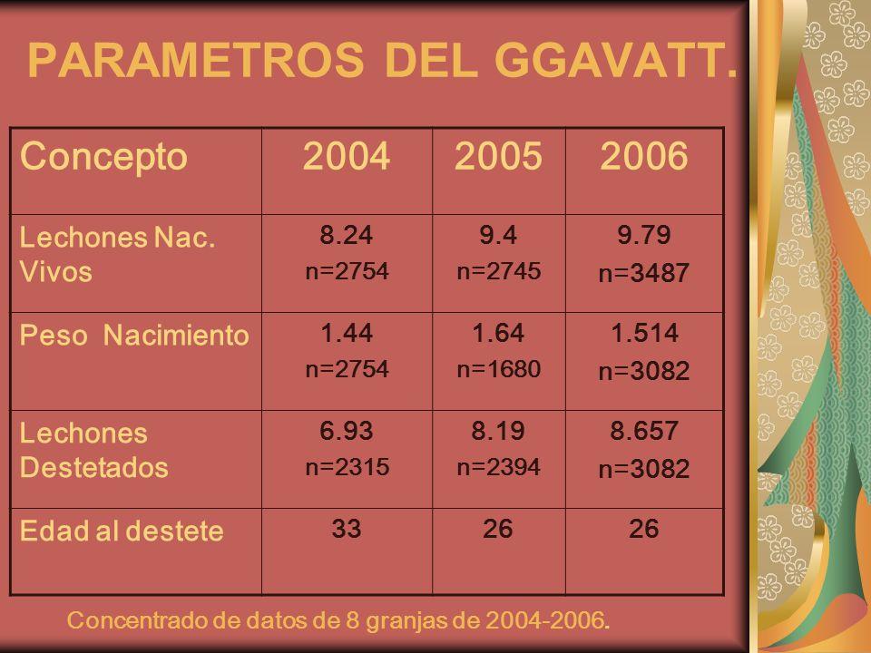PARAMETROS DEL GGAVATT.