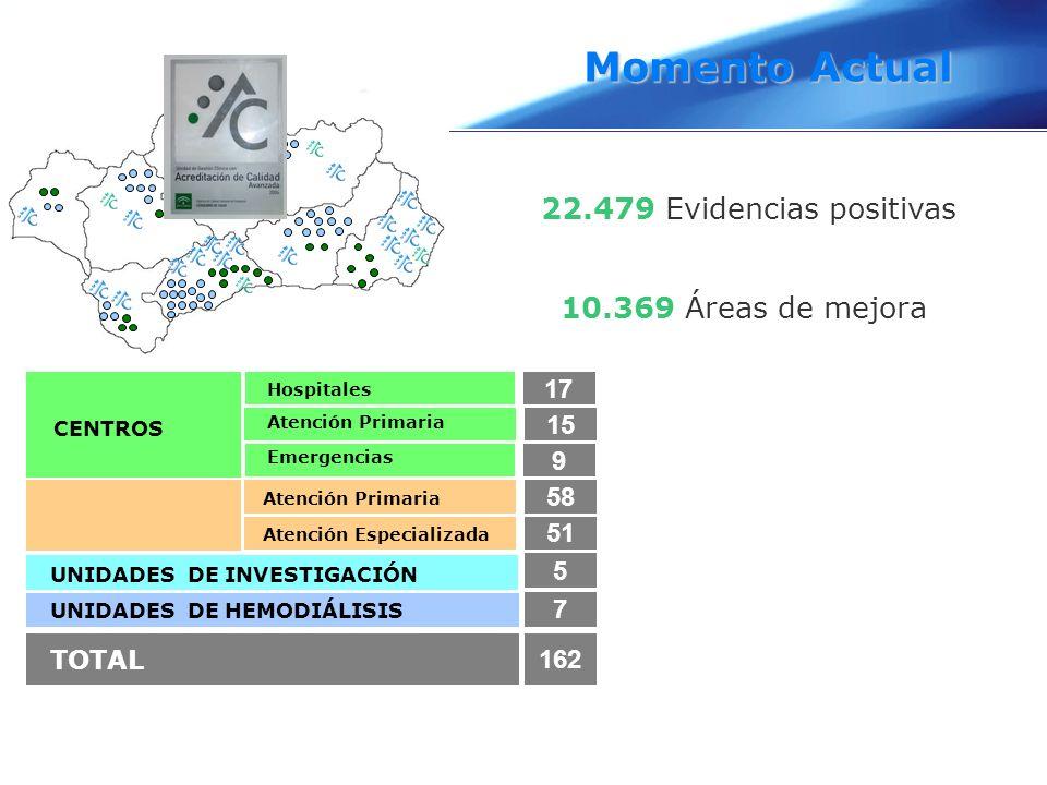 Momento Actual 22.479 Evidencias positivas 10.369 Áreas de mejora 17