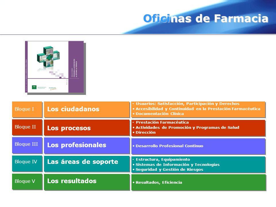 Oficinas de Farmacia Los ciudadanos Los procesos Los profesionales