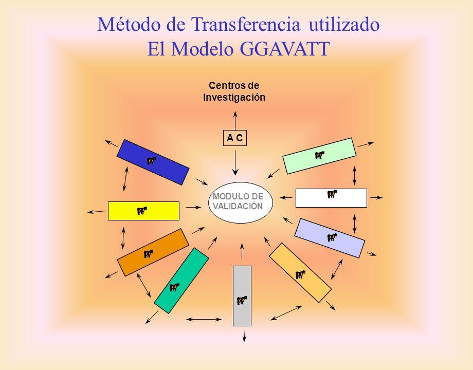 Método de Transferencia utilizado