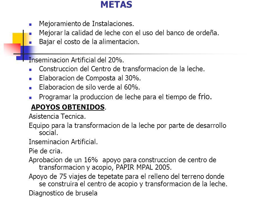 METAS APOYOS OBTENIDOS. Mejoramiento de Instalaciones.