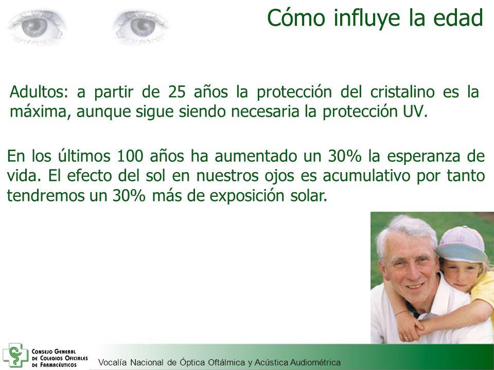 Cómo influye la edadAdultos: a partir de 25 años la protección del cristalino es la máxima, aunque sigue siendo necesaria la protección UV.
