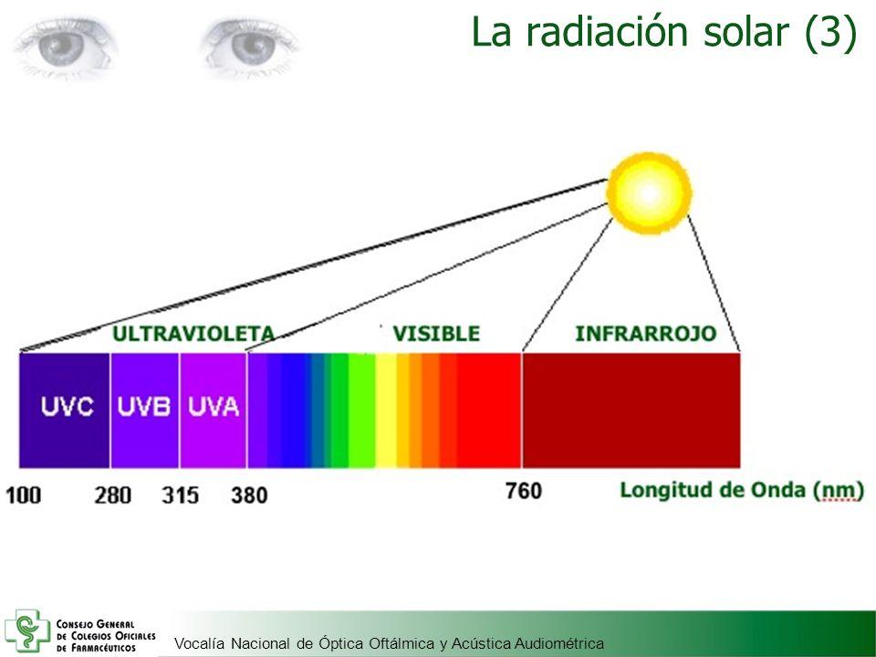 La radiación solar (3)