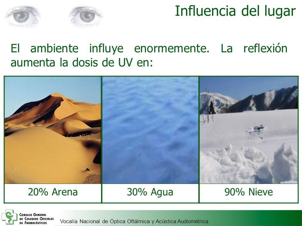 Influencia del lugar El ambiente influye enormemente. La reflexión aumenta la dosis de UV en: 20% Arena.