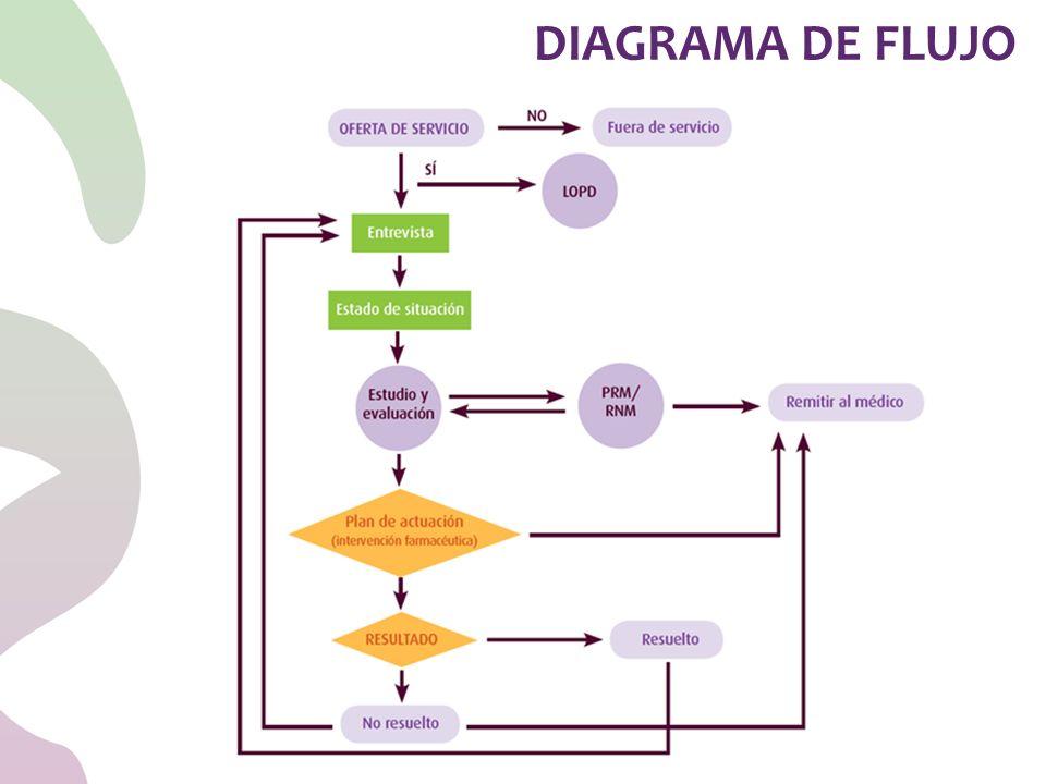 DIAGRAMA DE FLUJO 53