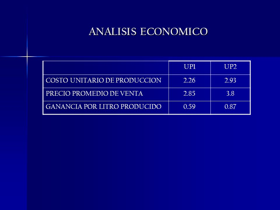 ANALISIS ECONOMICO UP1 UP2 COSTO UNITARIO DE PRODUCCION 2.26 2.93
