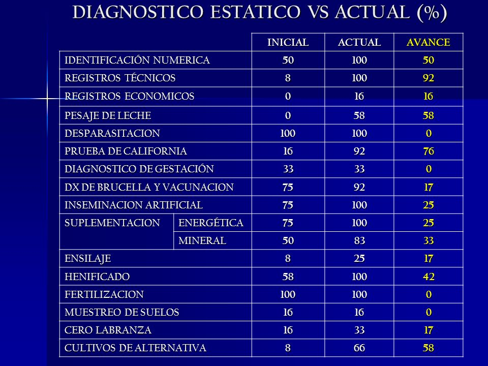DIAGNOSTICO ESTATICO VS ACTUAL (%)