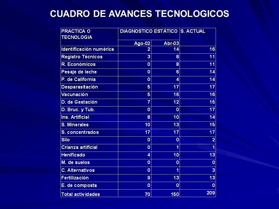 CUADRO DE AVANCES TECNOLOGICOS
