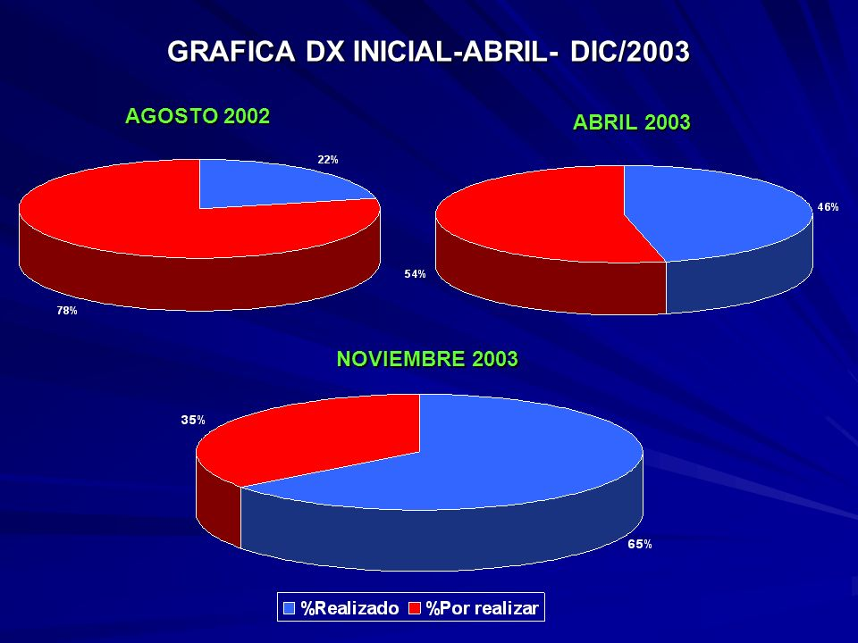 GRAFICA DX INICIAL-ABRIL- DIC/2003