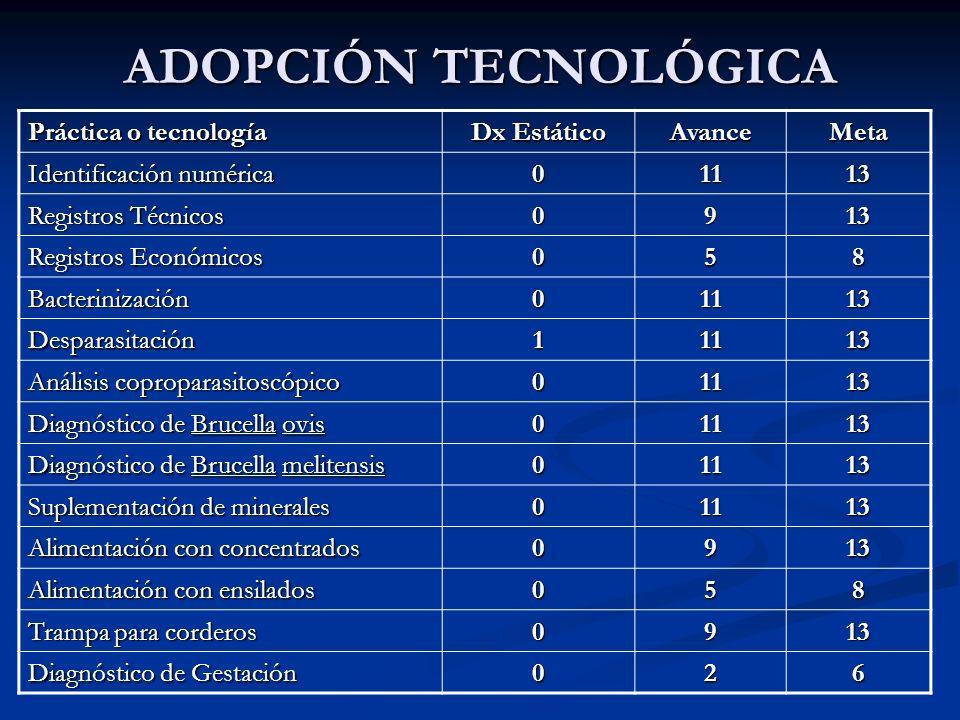 ADOPCIÓN TECNOLÓGICA Práctica o tecnología Dx Estático Avance Meta