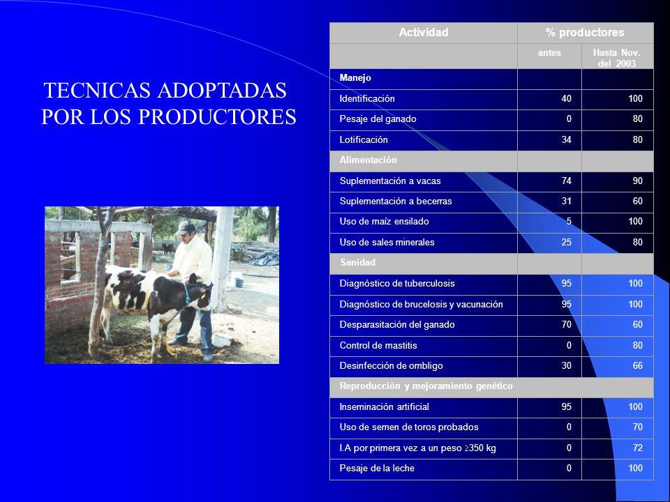 TECNICAS ADOPTADAS POR LOS PRODUCTORES Actividad % productores antes
