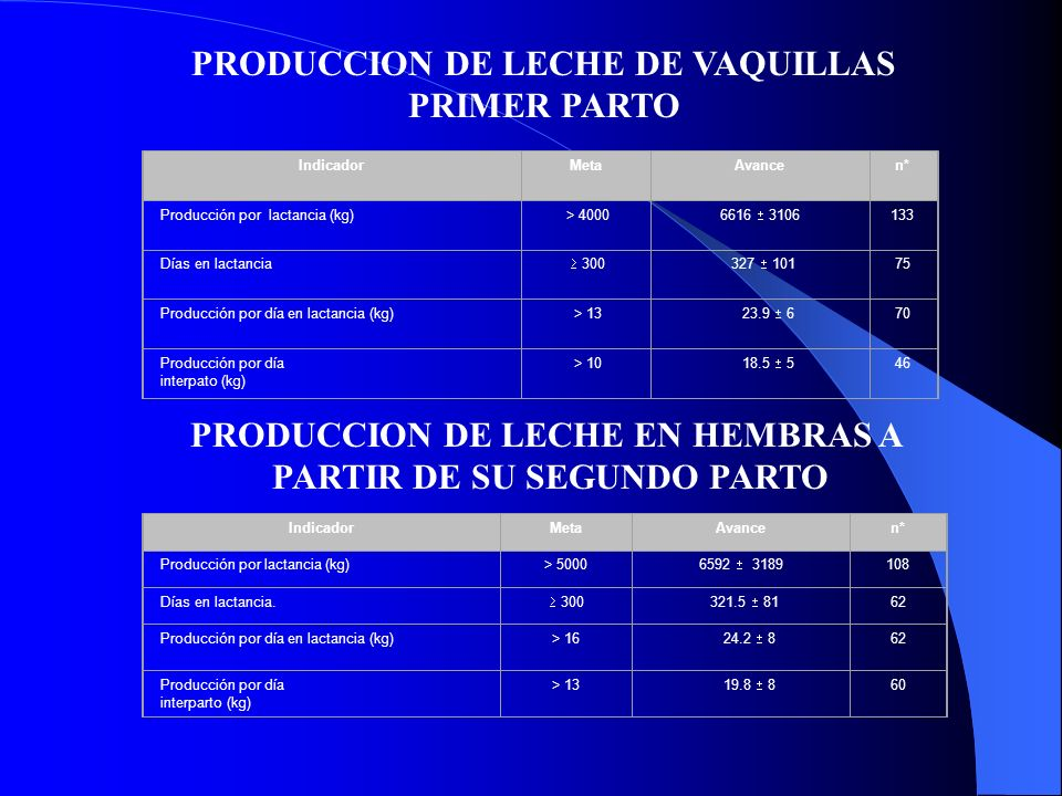 PRODUCCION DE LECHE DE VAQUILLAS PRIMER PARTO