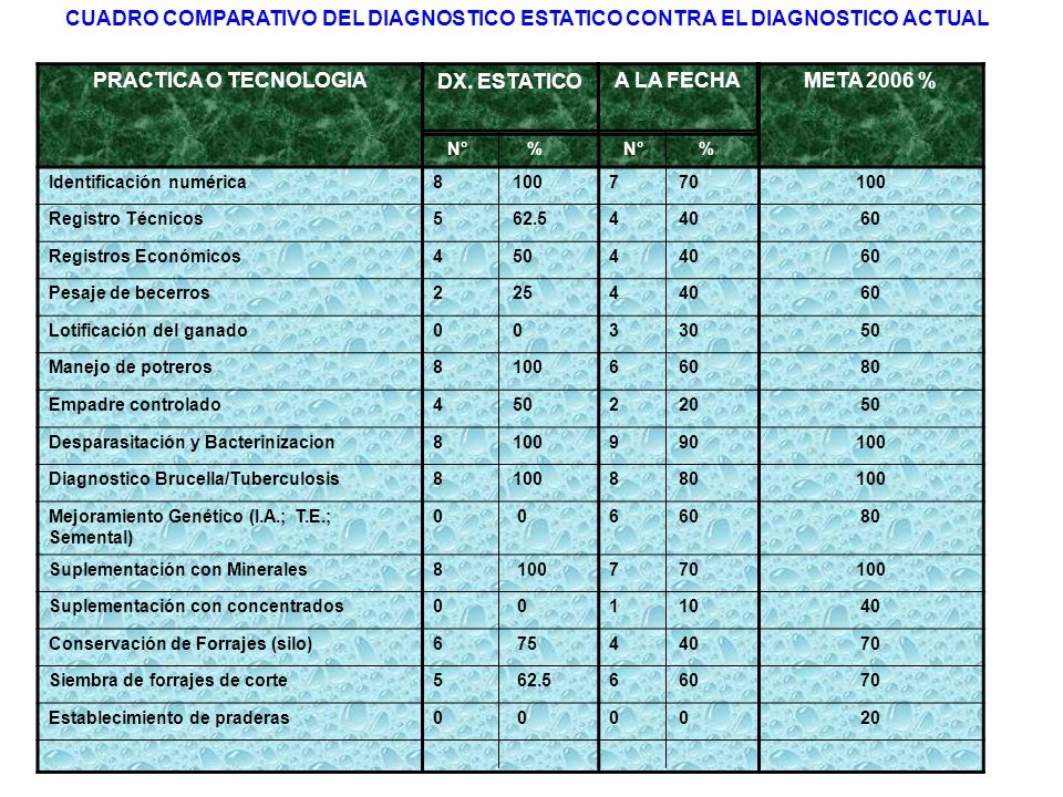 CUADRO COMPARATIVO DEL DIAGNOSTICO ESTATICO CONTRA EL DIAGNOSTICO ACTUAL
